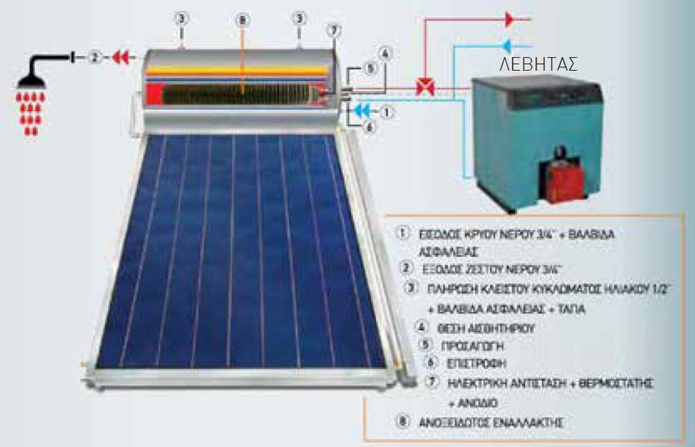 typiki egkatastasi boiler